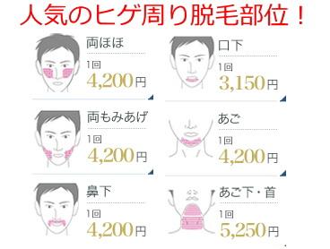 メンズ脱毛の部位